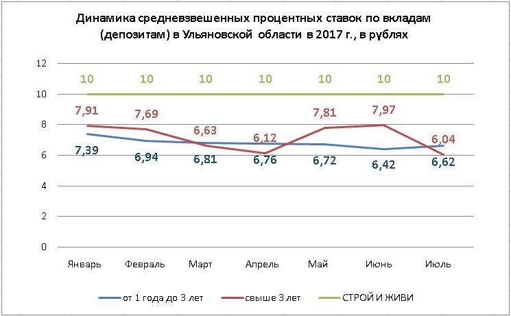 ставки по квладам +2017