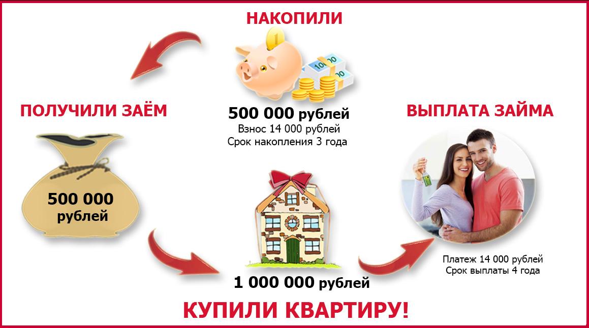 купить квартиру +в ульяновске